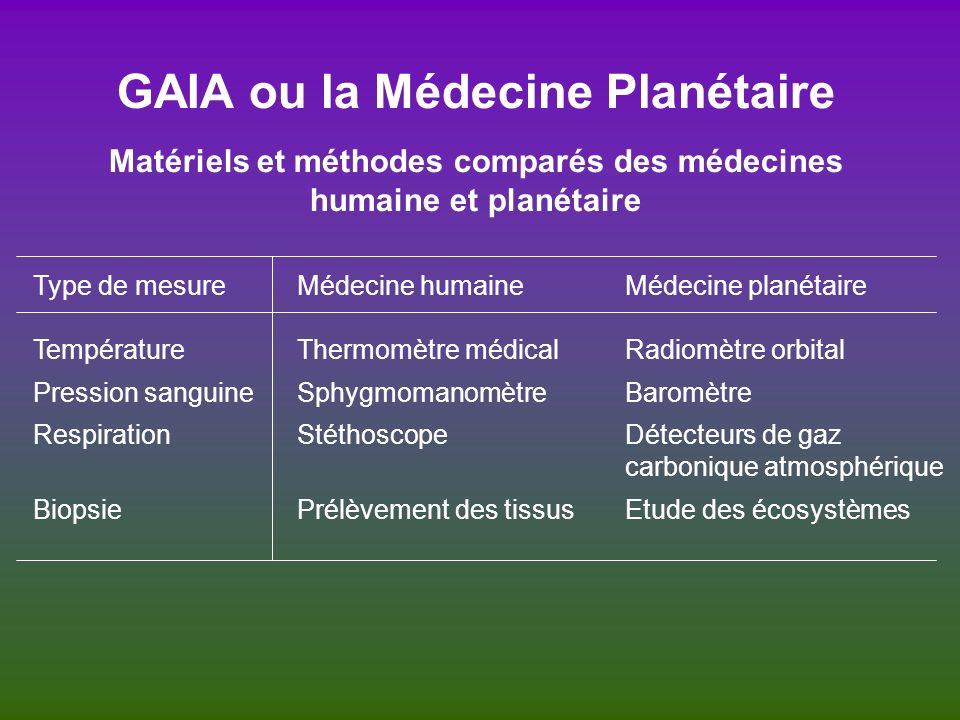 GAIA ou la Médecine Planétaire Matériels et méthodes comparés des médecines humaine et planétaire Type de mesure Température Pression sanguine Respira