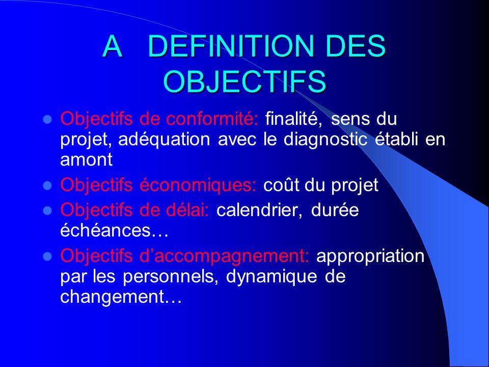 A DEFINITION DES OBJECTIFS Objectifs de conformité: finalité, sens du projet, adéquation avec le diagnostic établi en amont Objectifs économiques: coû