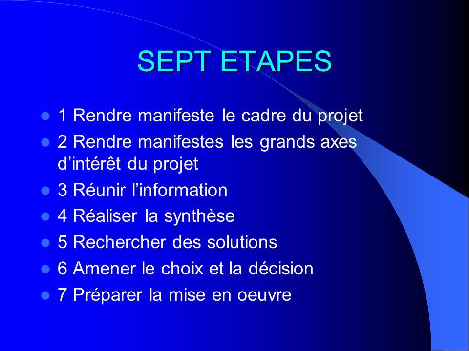SEPT ETAPES 1 Rendre manifeste le cadre du projet 2 Rendre manifestes les grands axes dintérêt du projet 3 Réunir linformation 4 Réaliser la synthèse