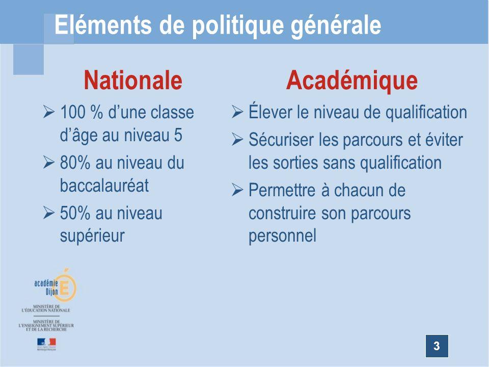 3 Eléments de politique générale Nationale 100 % dune classe dâge au niveau 5 80% au niveau du baccalauréat 50% au niveau supérieur Académique Élever