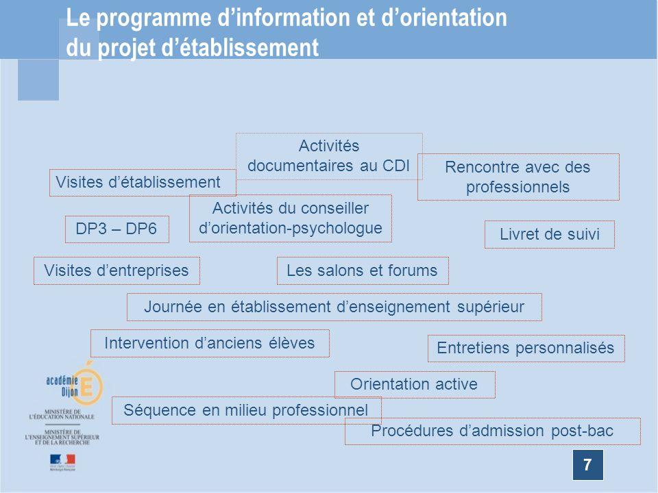7 Le programme dinformation et dorientation du projet détablissement Activités du conseiller dorientation-psychologue Visites détablissement DP3 – DP6