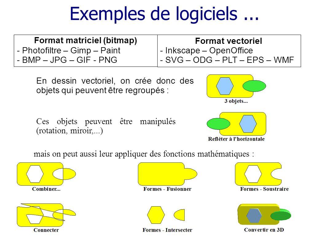 Exemples de logiciels... Format matriciel (bitmap) - Photofiltre – Gimp – Paint - BMP – JPG – GIF - PNG Format vectoriel - Inkscape – OpenOffice - SVG