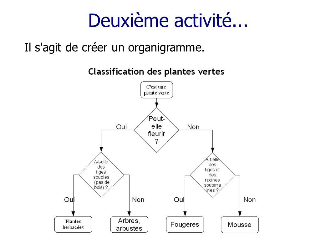 Deuxième activité... Il s'agit de créer un organigramme.
