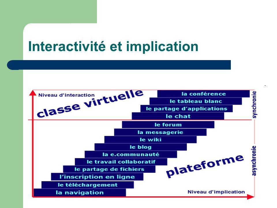 Interactivité et implication