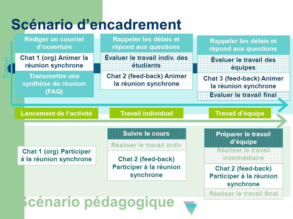 Scénario dencadrement Scénario pédagogique Lancement de lactivité Travail individuelTravail déquipe Transmettre une synthèse de réunion (FAQ) Chat 1 (