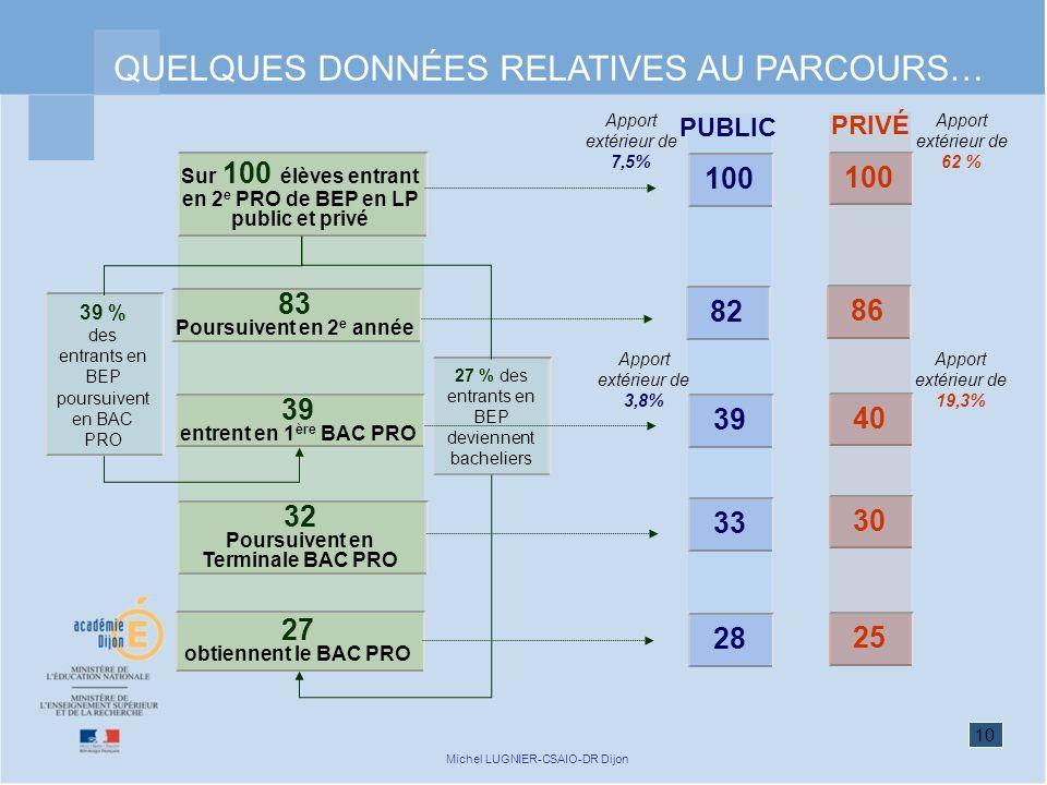 10 Michel LUGNIER-CSAIO-DR Dijon QUELQUES DONNÉES RELATIVES AU PARCOURS… Sur 100 élèves entrant en 2 e PRO de BEP en LP public et privé 83 Poursuivent en 2 e année 39 % des entrants en BEP poursuivent en BAC PRO 39 entrent en 1 ère BAC PRO 32 Poursuivent en Terminale BAC PRO 27 obtiennent le BAC PRO 27 % des entrants en BEP deviennent bacheliers PRIVÉ 86 40 30 25 100 Apport extérieur de 62 % Apport extérieur de 19,3% PUBLIC 82 39 33 28 100 Apport extérieur de 7,5% Apport extérieur de 3,8%