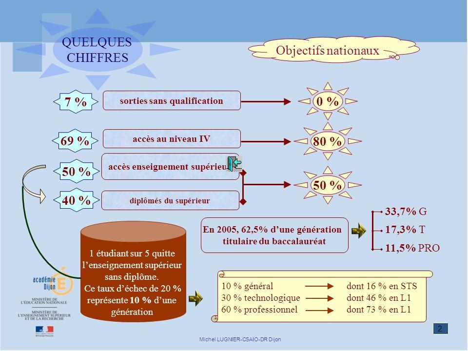2 Michel LUGNIER-CSAIO-DR Dijon QUELQUES CHIFFRES Objectifs nationaux 0 % 80 % 50 % sorties sans qualification accès au niveau IV accès enseignement s