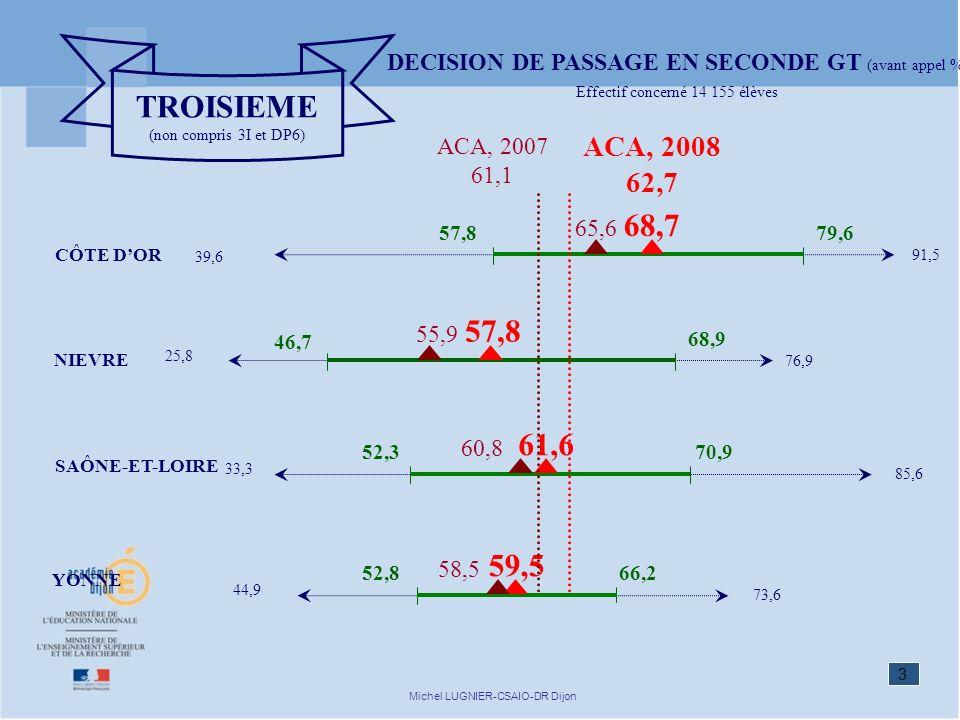 3 Michel LUGNIER-CSAIO-DR Dijon TROISIEME (non compris 3I et DP6) SAÔNE-ET-LOIRE CÔTE DOR YONNE NIEVRE 91,5 57,8 39,6 79,6 76,9 46,7 25,8 68,9 85,6 52,3 33,3 70,9 ACA, 2008 62,7 57,8 68,7 61,6 59,5 73,6 52,8 44,9 66,2 65,6 ACA, 2007 61,1 55,9 60,8 58,5 DECISION DE PASSAGE EN SECONDE GT (avant appel %) Effectif concerné 14 155 élèves