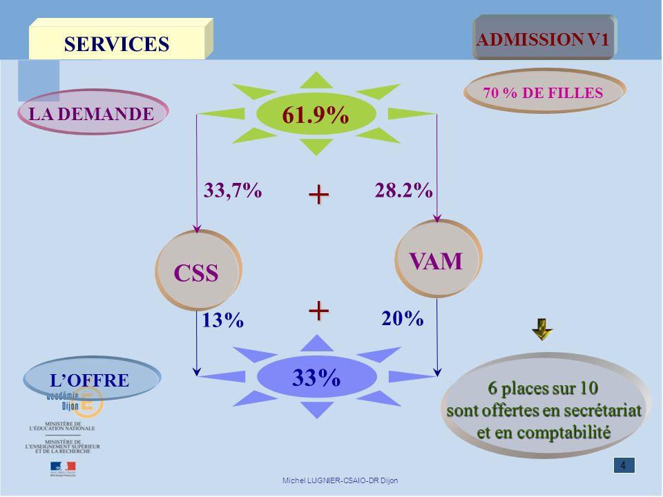 4 Michel LUGNIER-CSAIO-DR Dijon SERVICES VAM LA DEMANDE 33% LOFFRE ADMISSION V1 70 % DE FILLES 61.9% 28.2% 20% CSS 33,7% 13% + + 6 places sur 10 sont