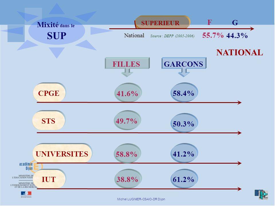 7 Michel LUGNIER-CSAIO-DR Dijon 41.6% SUPERIEUR 55.7% 44.3% F G CPGE STS UNIVERSITES IUT FILLESGARCONS 49.7% 58.8% 38.8% 50.3% 41.2% 58.4% 61.2% Source : DEPP (2005-2006) Mixité dans le SUP National NATIONAL