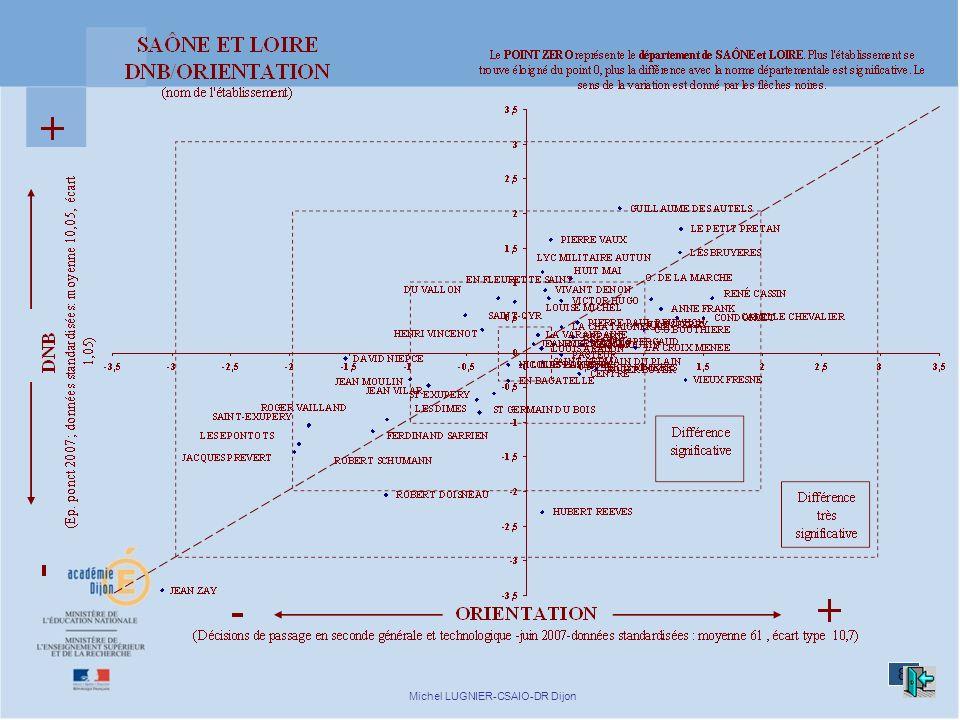 8 Michel LUGNIER-CSAIO-DR Dijon