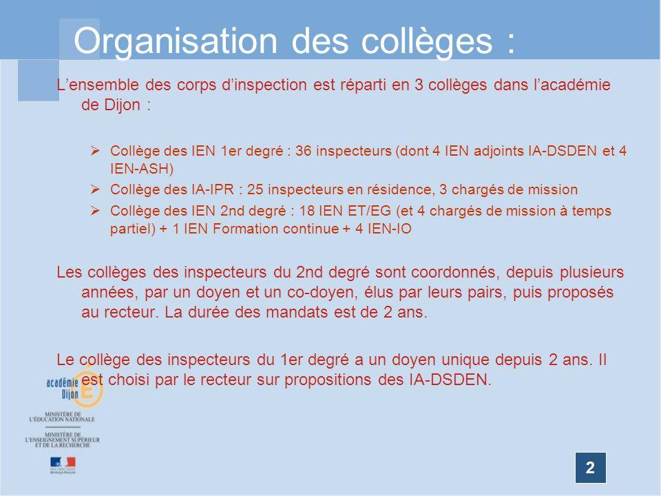 2 Organisation des collèges : Lensemble des corps dinspection est réparti en 3 collèges dans lacadémie de Dijon : Collège des IEN 1er degré : 36 inspe