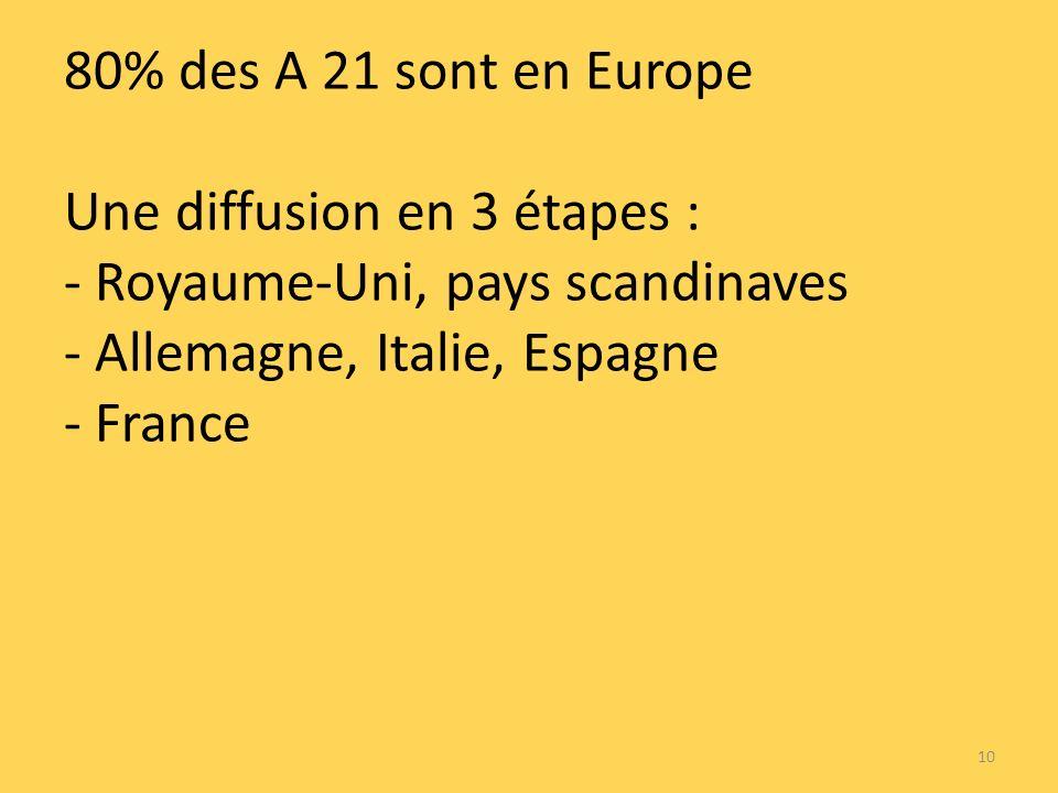 80% des A 21 sont en Europe Une diffusion en 3 étapes : - Royaume-Uni, pays scandinaves - Allemagne, Italie, Espagne - France 10