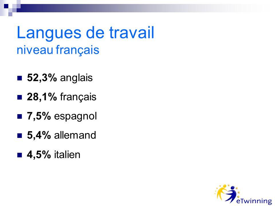 Langues de travail niveau français 52,3% anglais 28,1% français 7,5% espagnol 5,4% allemand 4,5% italien
