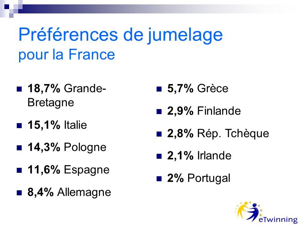 Préférences de jumelage pour la France 18,7% Grande- Bretagne 15,1% Italie 14,3% Pologne 11,6% Espagne 8,4% Allemagne 5,7% Grèce 2,9% Finlande 2,8% Ré