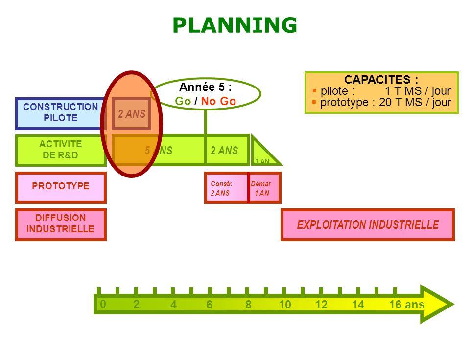 PLANNING 02 46810121416 ans CONSTRUCTION PILOTE ACTIVITE DE R&D PROTOTYPE DIFFUSION INDUSTRIELLE 2 ANS 5 ANS 2 ANS EXPLOITATION INDUSTRIELLE Année 5 :