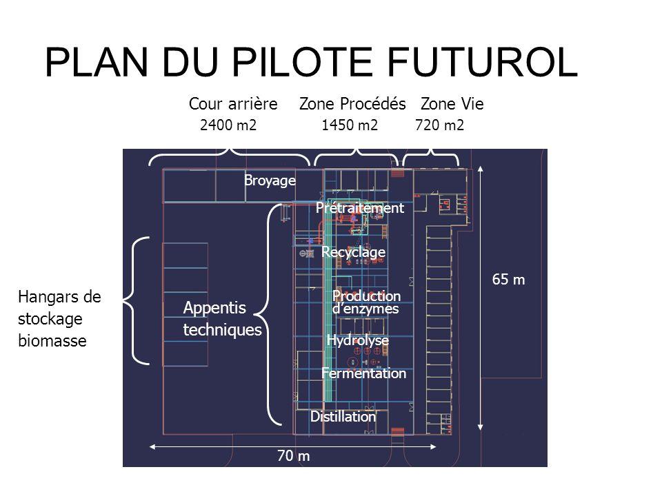 PLAN DU PILOTE FUTUROL Cour arrière Appentis techniques Hangars de stockage biomasse Zone ProcédésZone Vie Distillation Broyage Prétraitement Producti