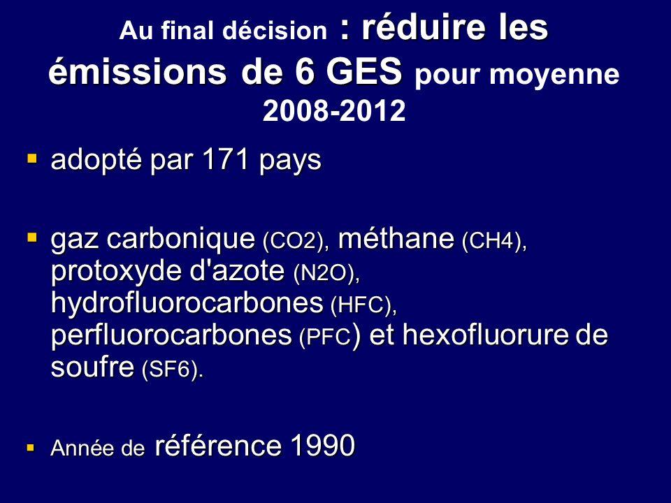 : réduire les émissions de 6 GES Au final décision : réduire les émissions de 6 GES pour moyenne 2008-2012 adopté par 171 pays adopté par 171 pays gaz