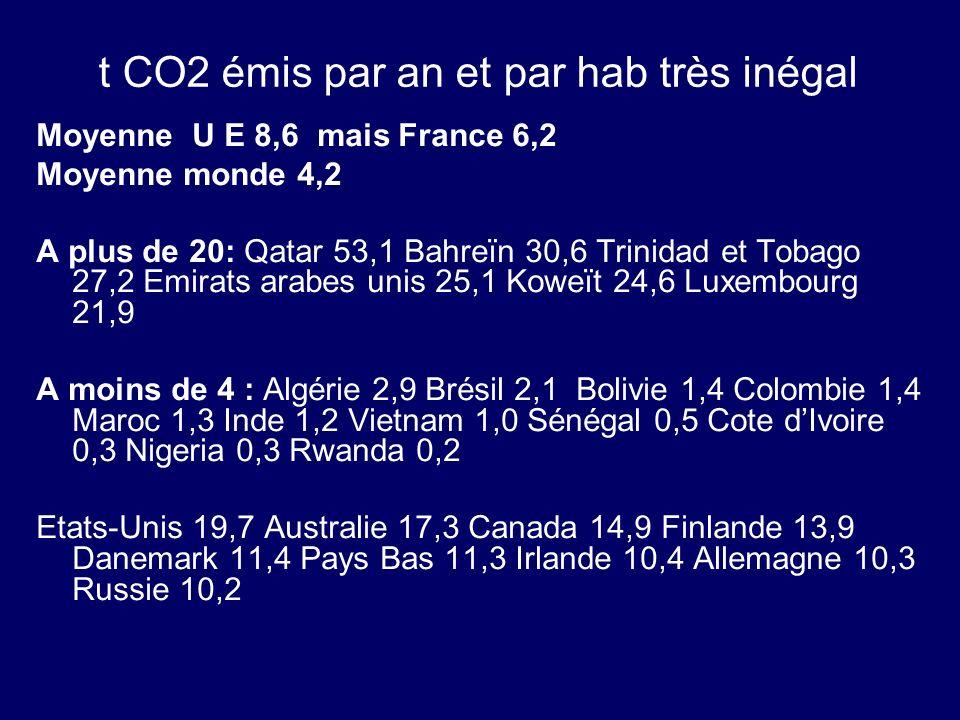 t CO2 émis par an et par hab très inégal Moyenne U E 8,6 mais France 6,2 Moyenne monde 4,2 A plus de 20: Qatar 53,1 Bahreïn 30,6 Trinidad et Tobago 27