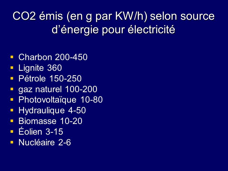 CO2 émis (en g par KW/h) selon source dénergie pour électricité Charbon 200-450 Lignite 360 Pétrole 150-250 gaz naturel 100-200 Photovoltaïque 10-80 H