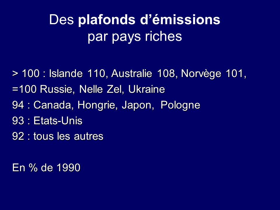 Des plafonds démissions par pays riches > 100 : Islande 110, Australie 108, Norvège 101, =100 Russie, Nelle Zel, Ukraine 94 : Canada, Hongrie, Japon,