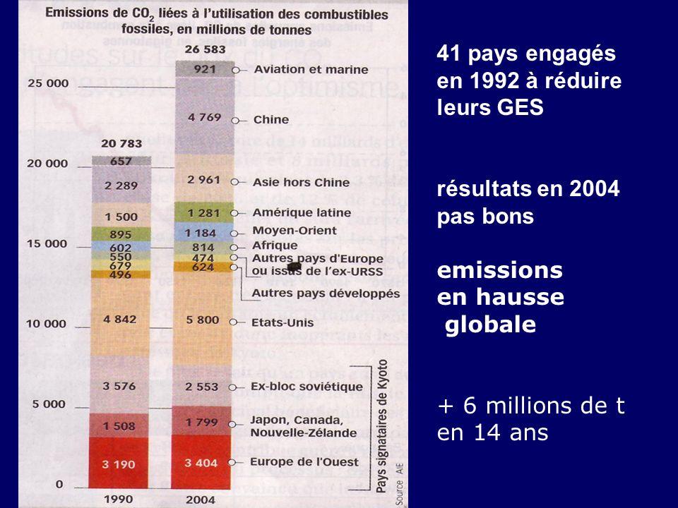 41 pays engagés en 1992 à réduire leurs GES résultats en 2004 pas bons emissions en hausse globale + 6 millions de t en 14 ans