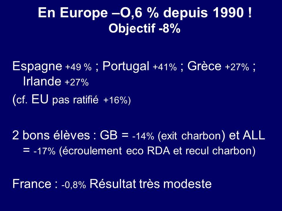 En Europe –O,6 % depuis 1990 ! Objectif -8% Espagne +49 % ; Portugal +41% ; Grèce +27% ; Irlande +27% ( cf. EU pas ratifié +16%) 2 bons élèves : GB =
