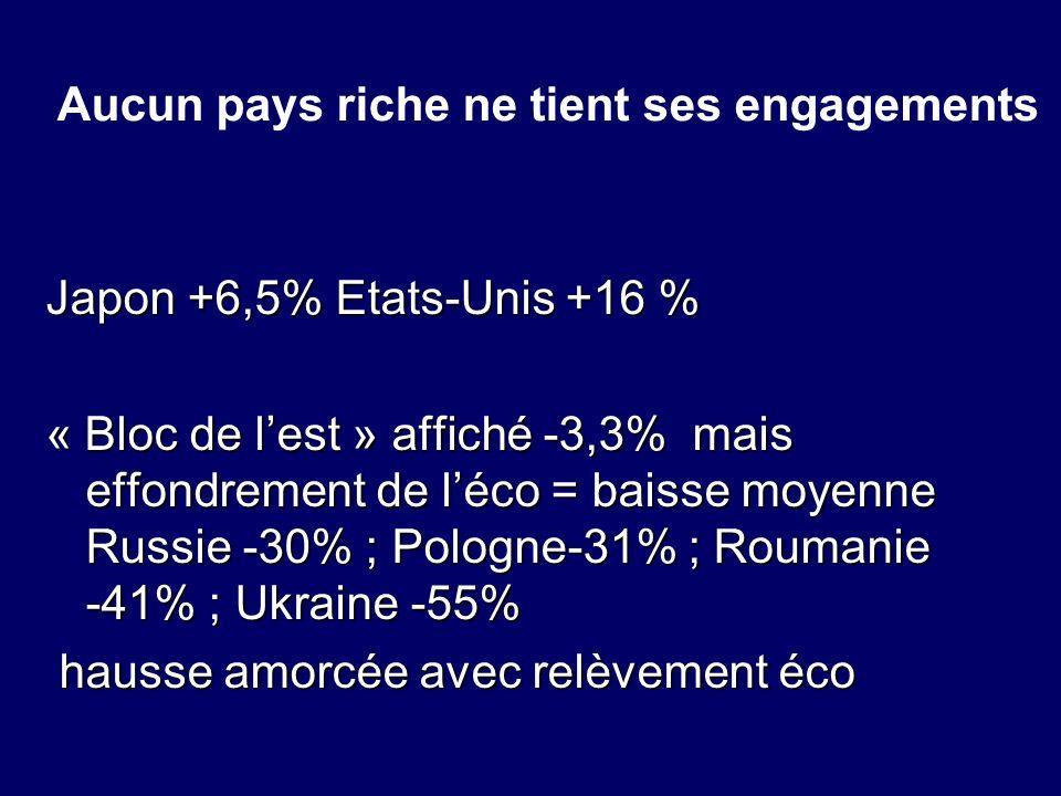 Aucun pays riche ne tient ses engagements Japon +6,5% Etats-Unis +16 % « Bloc de lest » affiché -3,3% mais effondrement de léco = baisse moyenne Russi