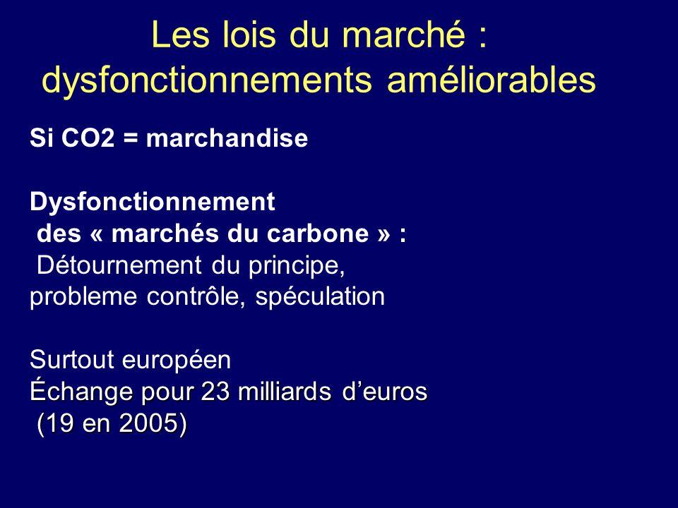 Les lois du marché : dysfonctionnements améliorables Si CO2 = marchandise Dysfonctionnement des « marchés du carbone » : Détournement du principe, pro