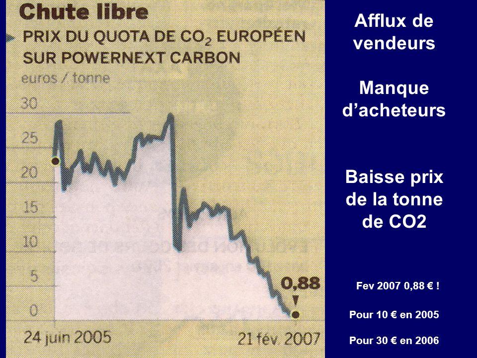 Afflux de vendeurs Manque dacheteurs Baisse prix de la tonne de CO2 Fev 2007 0,88 ! Pour 10 en 2005 Pour 30 en 2006