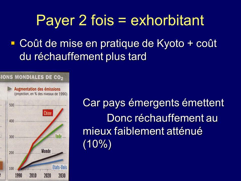 Payer 2 fois = exhorbitant Coût de mise en pratique de Kyoto + coût du réchauffement plus tard Coût de mise en pratique de Kyoto + coût du réchauffeme