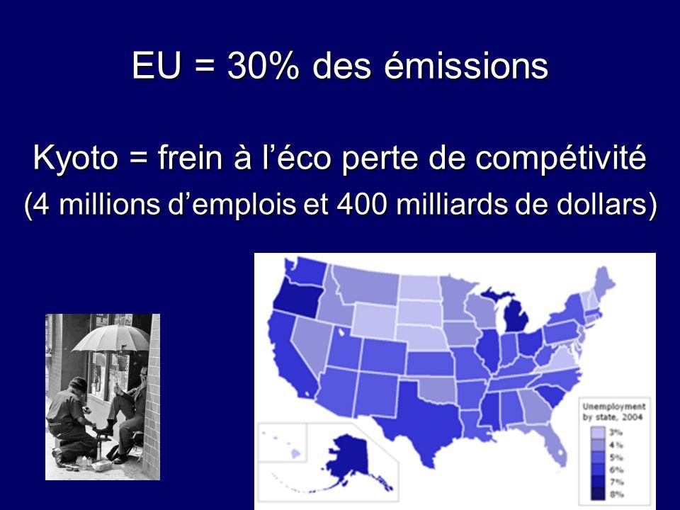 EU = 30% des émissions Kyoto = frein à léco perte de compétivité (4 millions demplois et 400 milliards de dollars)