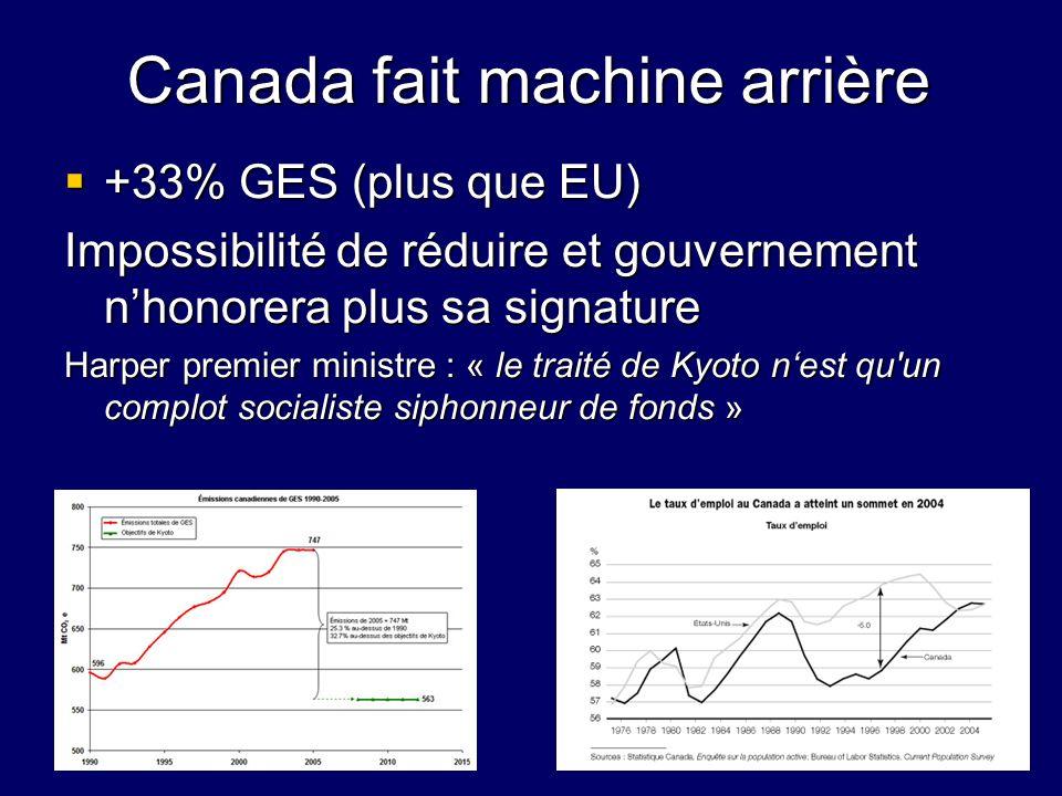 Canada fait machine arrière +33% GES (plus que EU) +33% GES (plus que EU) Impossibilité de réduire et gouvernement nhonorera plus sa signature Harper