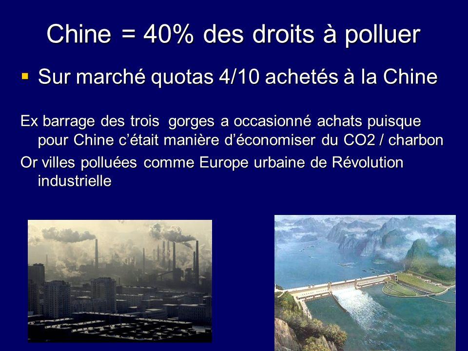 Chine = 40% des droits à polluer Sur marché quotas 4/10 achetés à la Chine Sur marché quotas 4/10 achetés à la Chine Ex barrage des trois gorges a occ