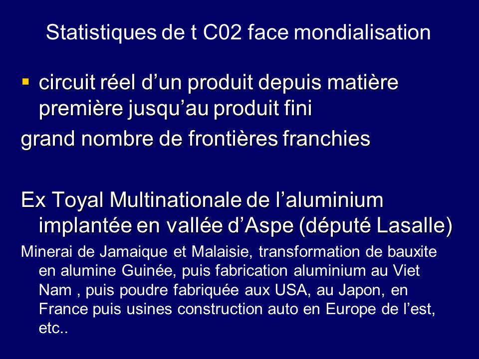 Statistiques de t C02 face mondialisation circuit réel dun produit depuis matière première jusquau produit fini circuit réel dun produit depuis matièr
