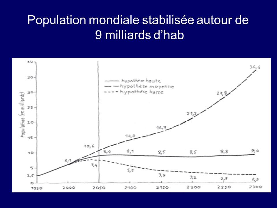 Population mondiale stabilisée autour de 9 milliards dhab
