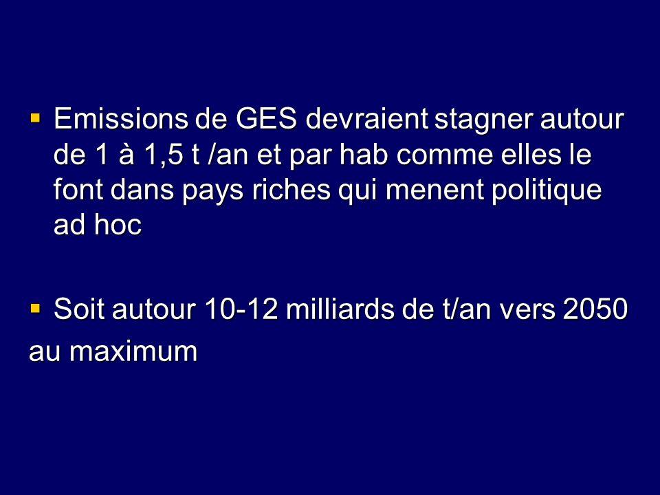 Emissions de GES devraient stagner autour de 1 à 1,5 t /an et par hab comme elles le font dans pays riches qui menent politique ad hoc Emissions de GE