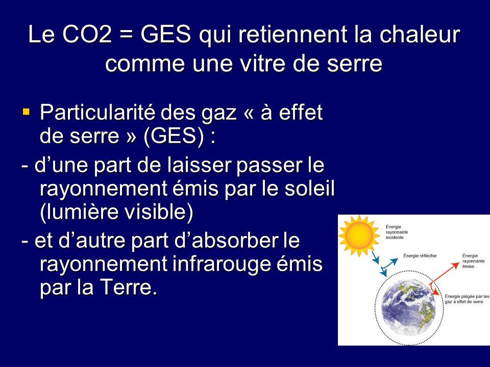 Le CO2 = GES qui retiennent la chaleur comme une vitre de serre Particularité des gaz « à effet de serre » (GES) : Particularité des gaz « à effet de