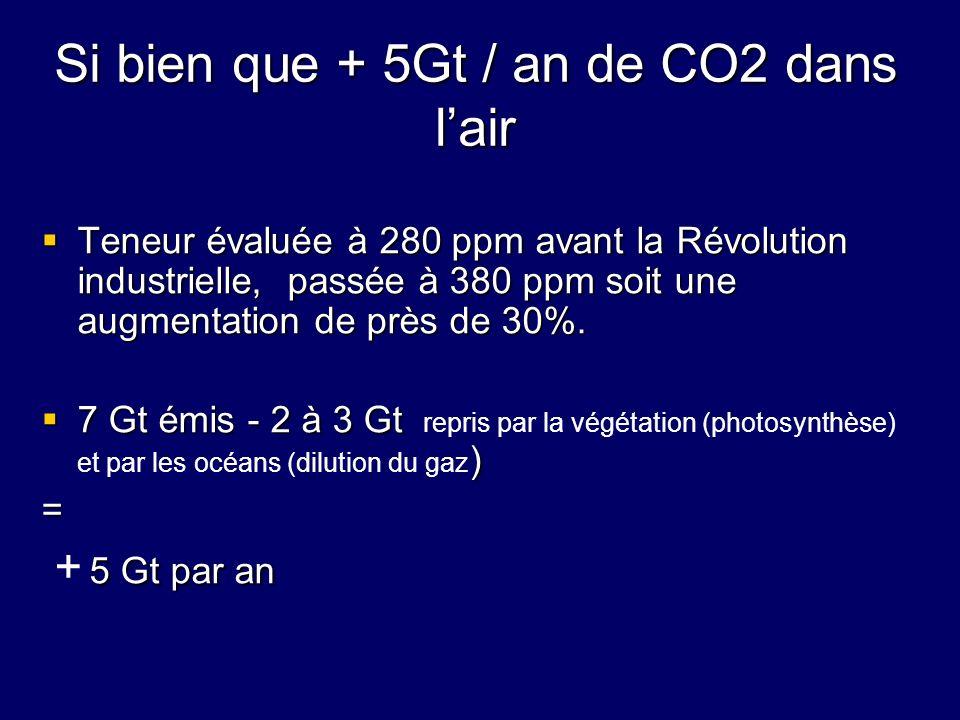 Si bien que + 5Gt / an de CO2 dans lair Teneur évaluée à 280 ppm avant la Révolution industrielle, passée à 380 ppm soit une augmentation de près de 3