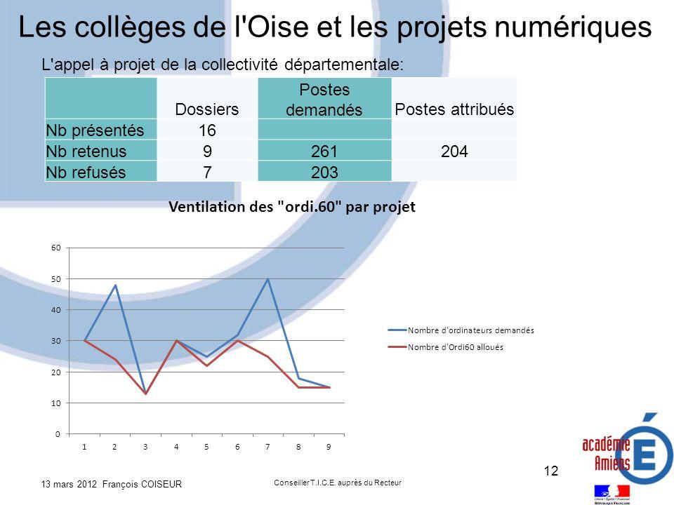 Dossiers Postes demandésPostes attribués Nb présentés16 Nb retenus9261204 Nb refusés7203 13 mars 2012 François COISEUR Conseiller T.I.C.E.
