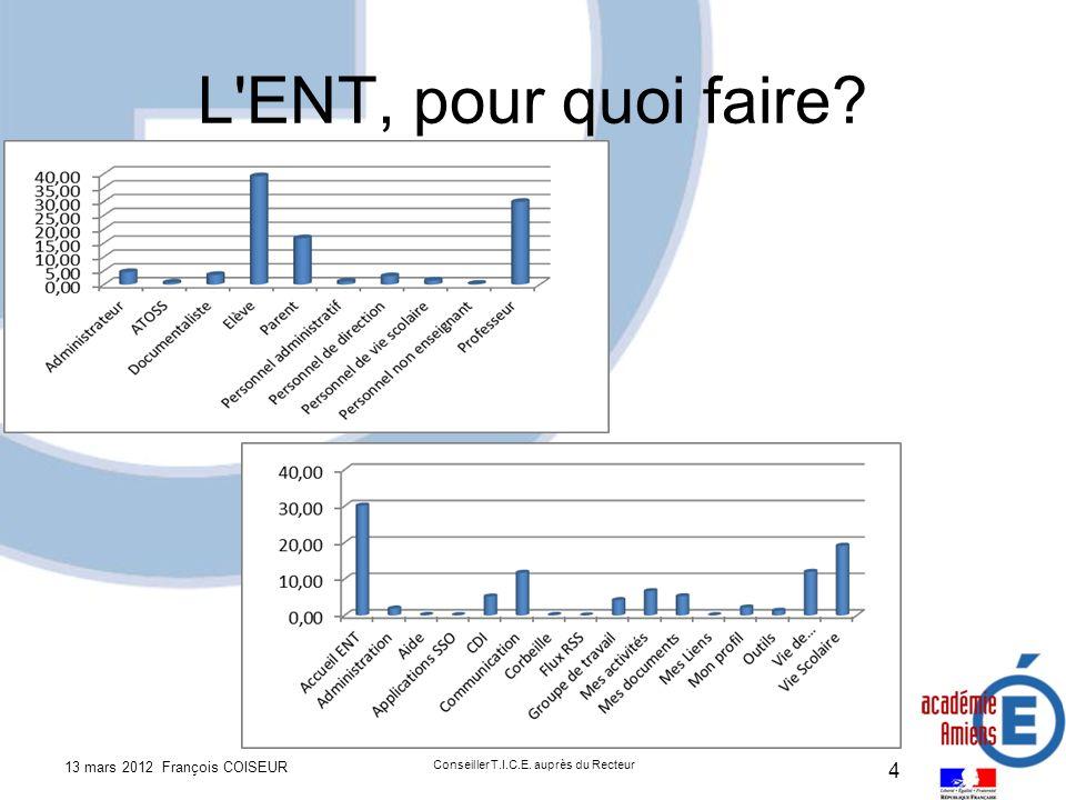 L ENT, pour quoi faire 13 mars 2012 François COISEUR Conseiller T.I.C.E. auprès du Recteur 4