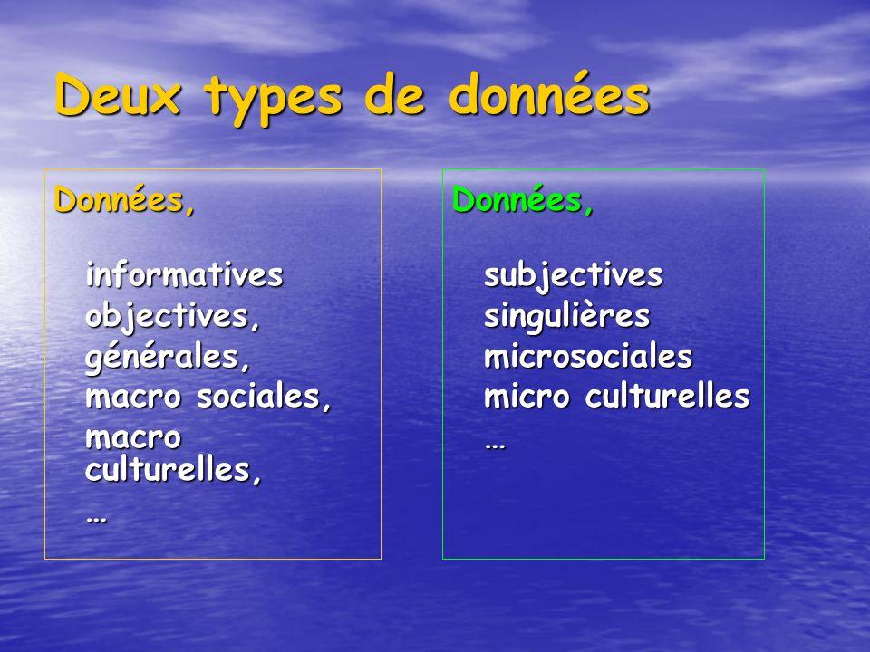 Deux types de données Données, informativesobjectives,générales, macro sociales, macro culturelles, …Données,subjectivessingulièresmicrosociales micro