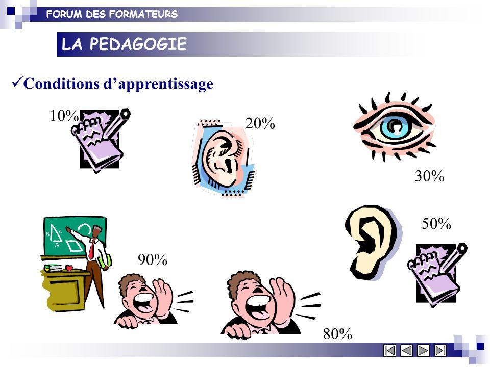 FORUM DES FORMATEURS 10% 20% 30% 50% 80% 90% LA PEDAGOGIE Conditions dapprentissage