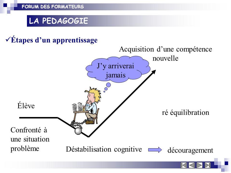 FORUM DES FORMATEURS LA PEDAGOGIE Étapes dun apprentissage Élève Confronté à une situation problème Déstabilisation cognitive ré équilibration découra