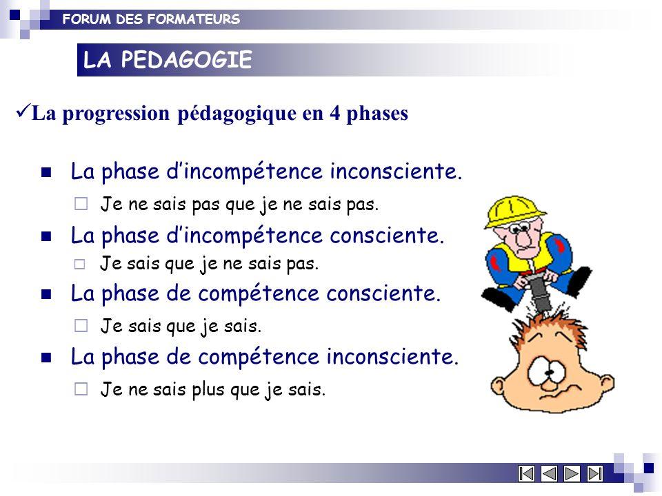 FORUM DES FORMATEURS La phase dincompétence inconsciente. Je ne sais pas que je ne sais pas. La phase dincompétence consciente. Je sais que je ne sais