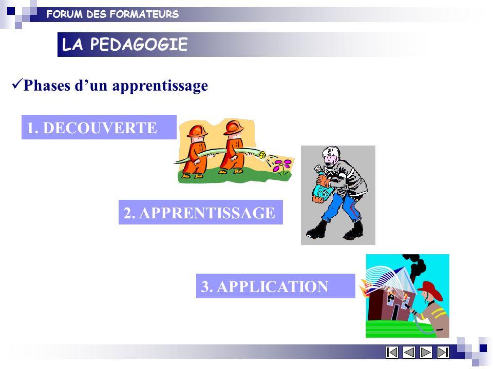 FORUM DES FORMATEURS LA PEDAGOGIE Phases dun apprentissage 1. DECOUVERTE 2. APPRENTISSAGE 3. APPLICATION