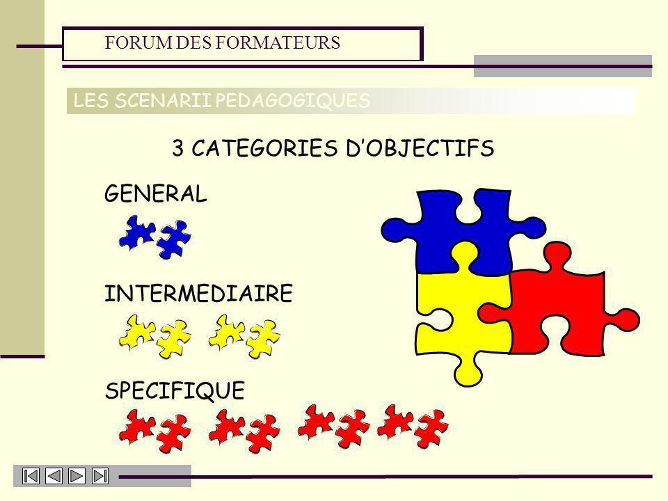FORUM DES FORMATEURS LES SCENARII PEDAGOGIQUES 3 CATEGORIES DOBJECTIFS GENERAL INTERMEDIAIRE SPECIFIQUE