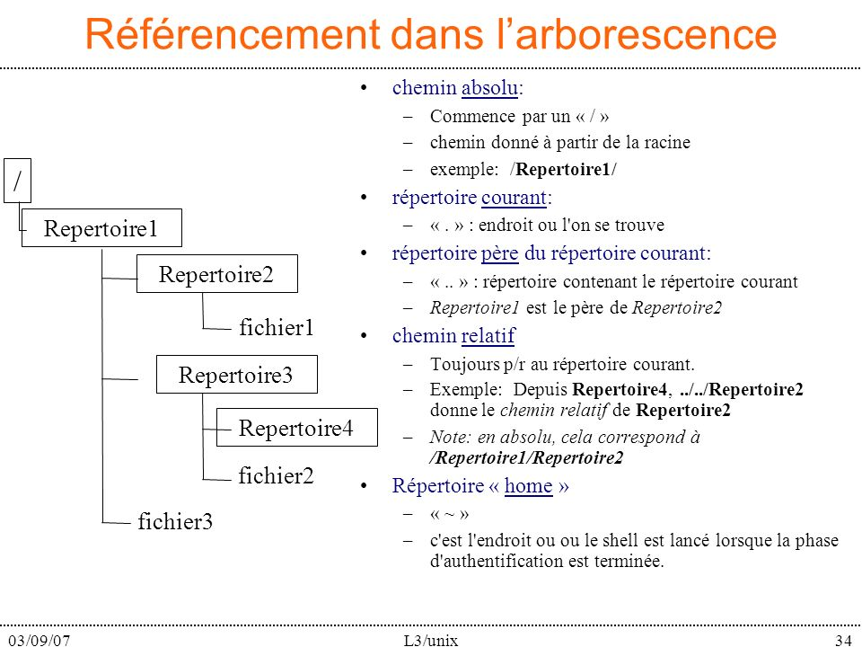 03/09/07L3/unix34 Référencement dans larborescence chemin absolu: –Commence par un « / » –chemin donné à partir de la racine –exemple: /Repertoire1/ répertoire courant: –«.
