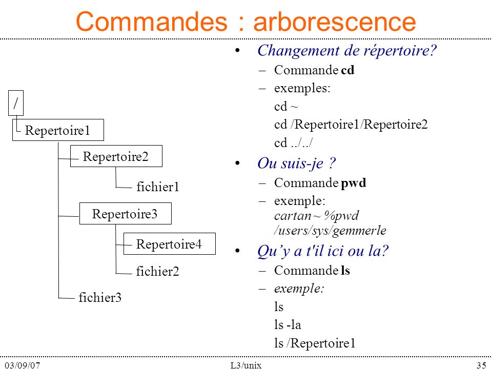 03/09/07L3/unix35 Commandes : arborescence Changement de répertoire? –Commande cd –exemples: cd ~ cd /Repertoire1/Repertoire2 cd../../ Ou suis-je ? –C