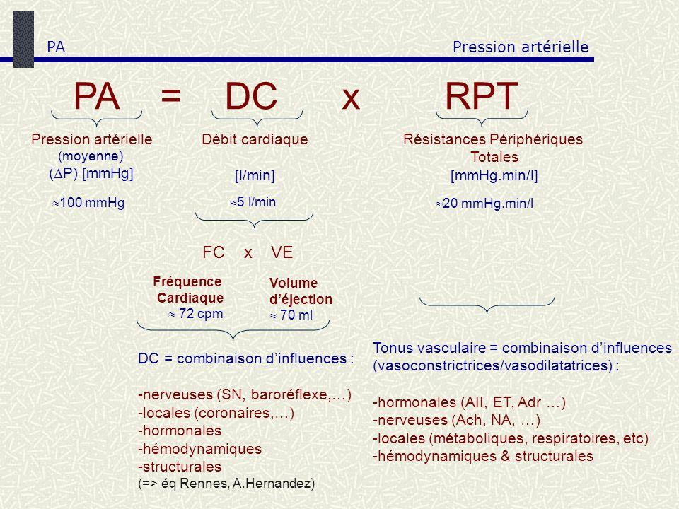 Pression artérielle (moyenne) ( P) [mmHg] PA = DC x RPT Résistances Périphériques Totales [mmHg.min/l] Débit cardiaque [l/min] 100 mmHg 5 l/min 20 mmH